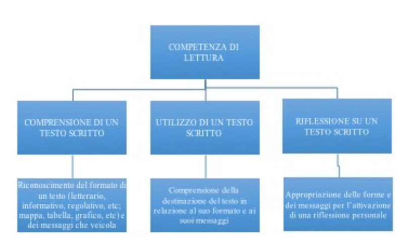 competenze_lettura